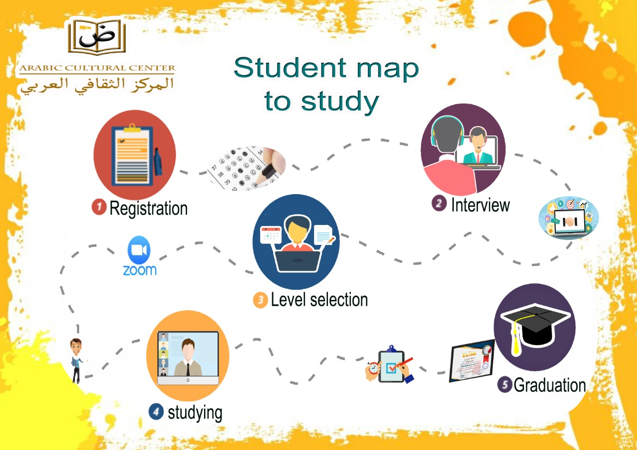 student map to study